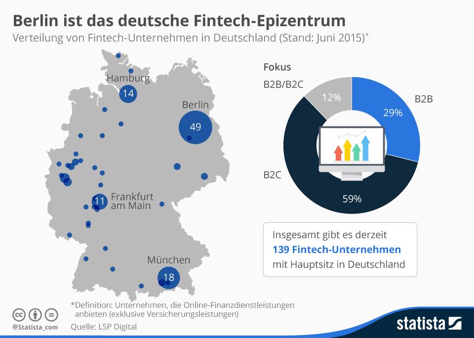 Infografik: Berlin ist das deutsche Fintech-Epizentrum. Quelle: Statista