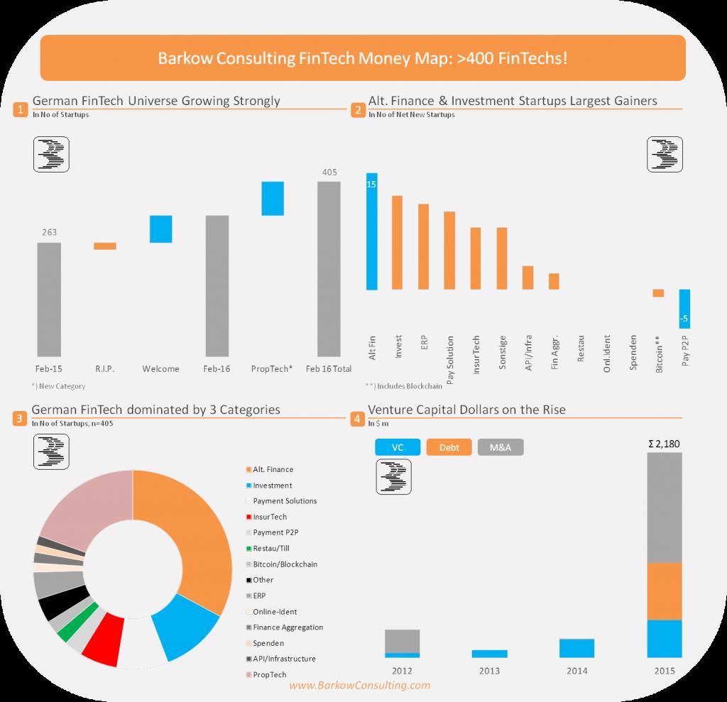 400 Fintechs in Deutschland, Grafik von Peter Barkow/ Barkow Consulting