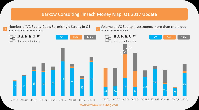 Investitionen in Fintech in Deutschland (Grafik von Peter Barkow Consulting)