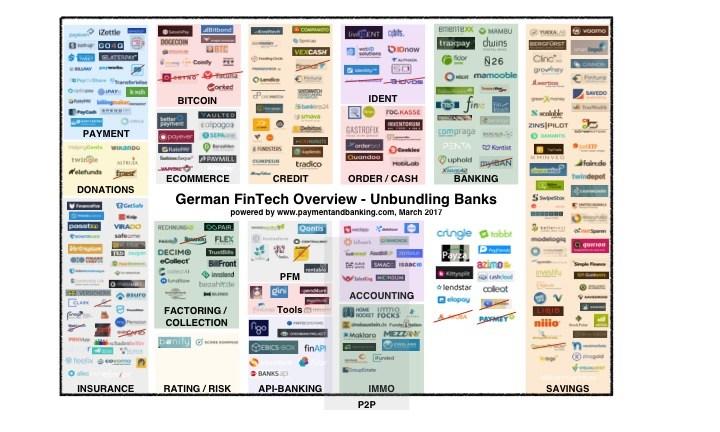 Fintech-Übersicht, deutsche Unternehmen (Grafik: paymentandbanking.com)