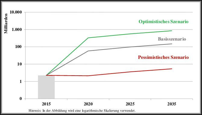 Prognose des Marktvolumens der deutschen Fintech-Segmente Finanzierung und Vermögensmanagement (Studie des Bundesfinanzministeriums)