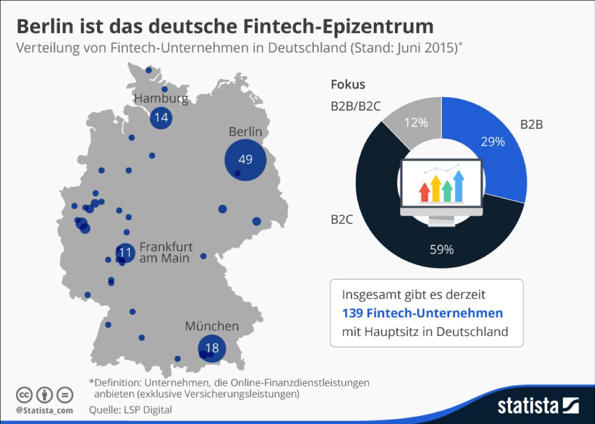 Berlin gilt als deutsches Fintech-Zentrum. Grafik: Statista