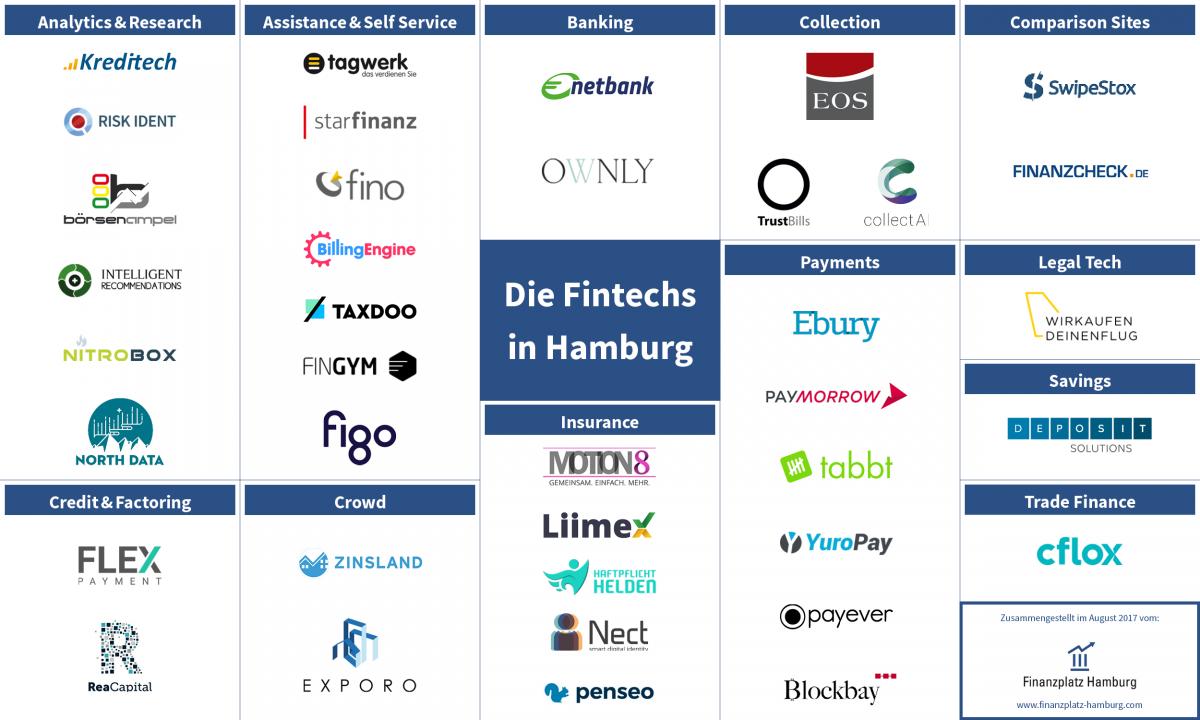 Fintech in Hamburg (Grafik: Finanzplatz Hamburg e.V.)