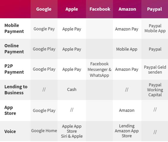 Die Giganten der Netzökonomie sind längst ins Banking eingestiegen. Was GAFA bereits im Bereich Fintech machen. Grafik: GOLDILOCKS