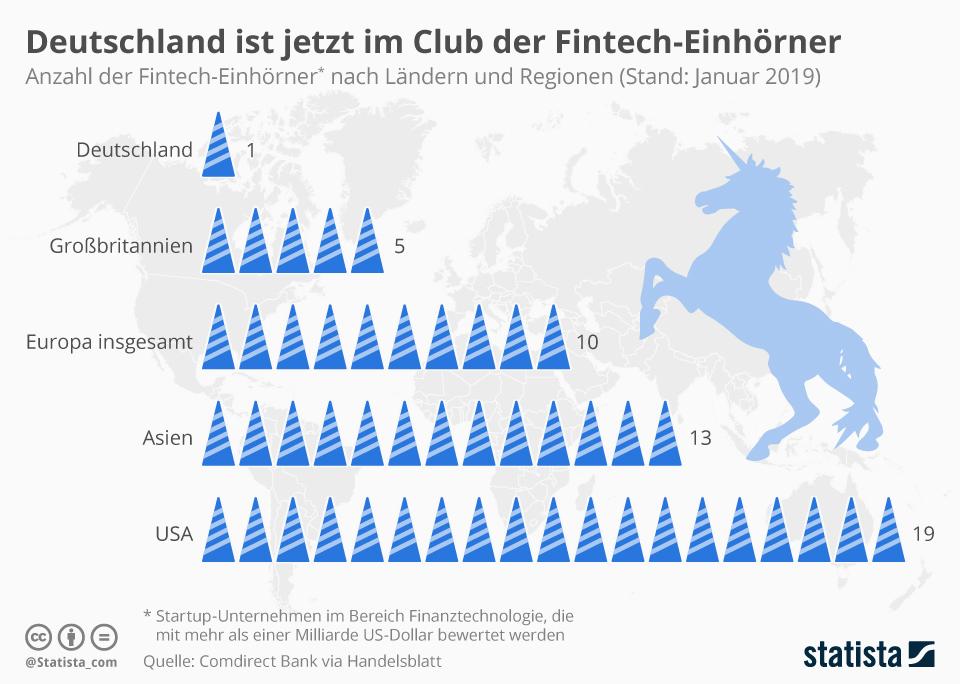 Fintech Einhörner weltweit