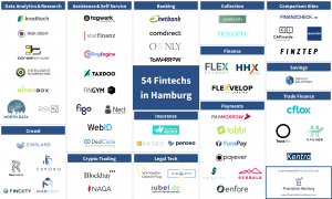 finletter betreut für Fintech Hamburg die Fintech-Datenbank