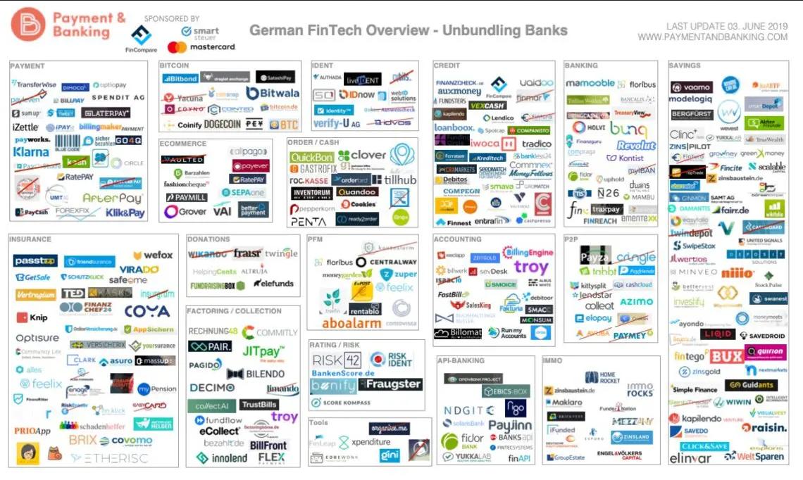 Fintech Germany Landscape by Paymentandbanking