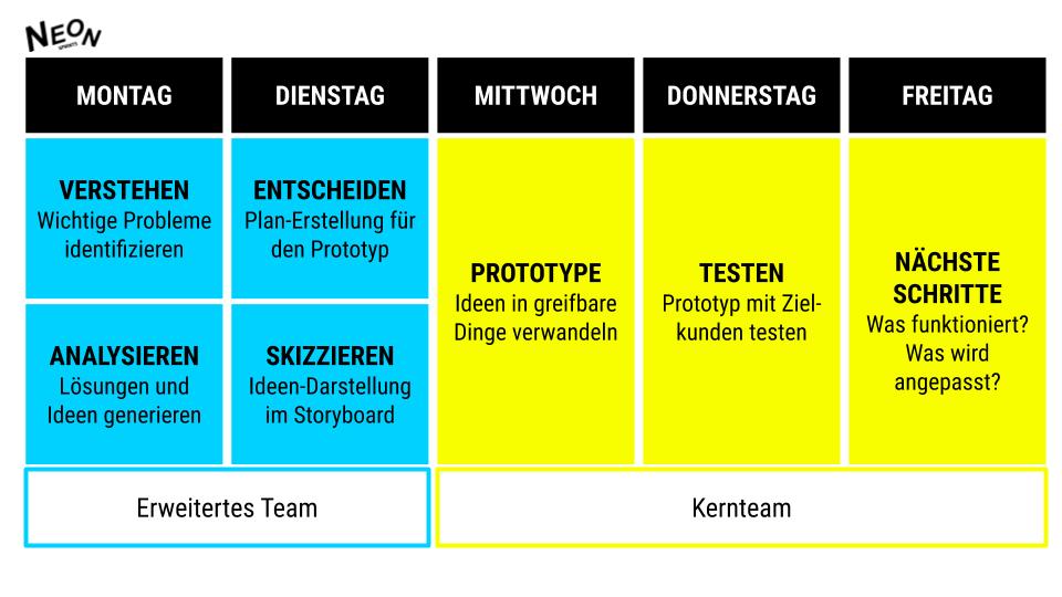 Design-Sprint-Woche von Neon Sprints