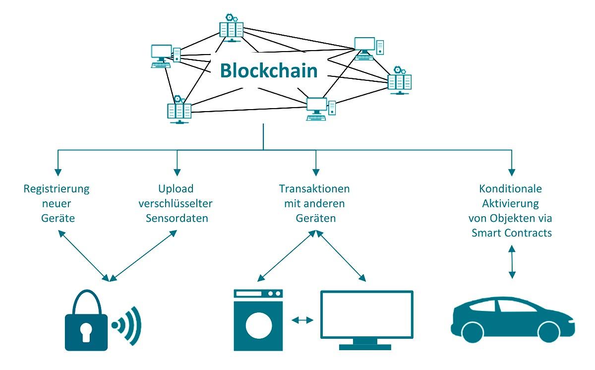 Bebilderung des Blockchain Gastbeitrags von Stefanie Herrnberger