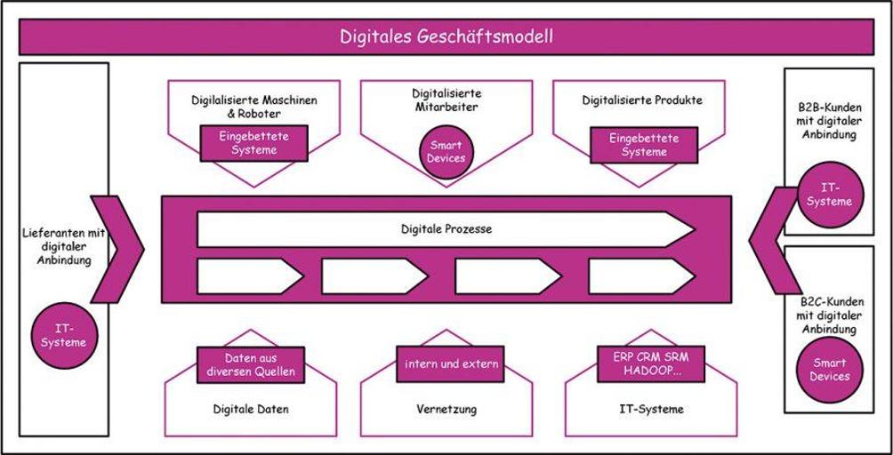 Übersicht digitales Geschäftsmodell