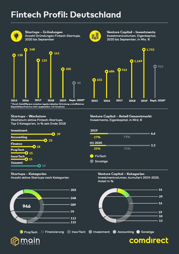 Comdirect Studie Fintech Profil Deutschland