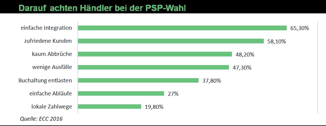 Worauf achten Händler bei der PSP-Wahl? aye4fin-Eigendarstellung einer Statistik des ECC von 2016